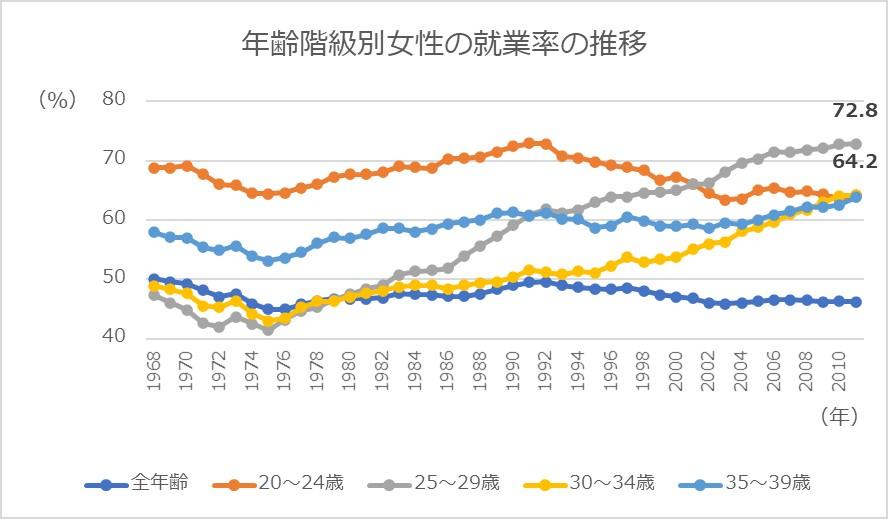 年齢階級別女性の就業率の推移