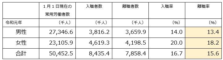 令和元年男女別の離職率